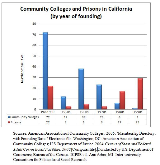 Do community colleges contribute to local economic growth ...