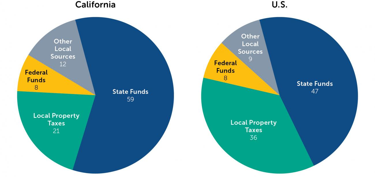 Funding Figure 8